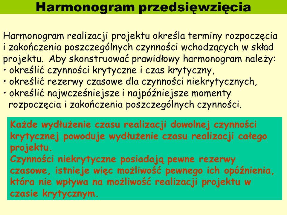 Harmonogram przedsięwzięcia Harmonogram realizacji projektu określa terminy rozpoczęcia i zakończenia poszczególnych czynności wchodzących w skład pro