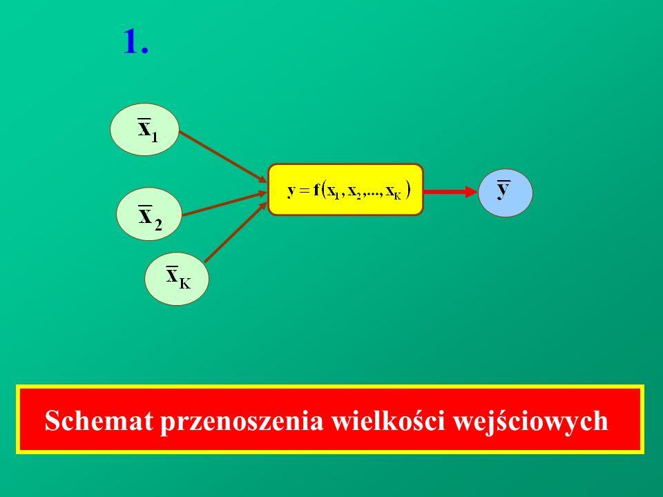 1. Schemat przenoszenia wielkości wejściowych