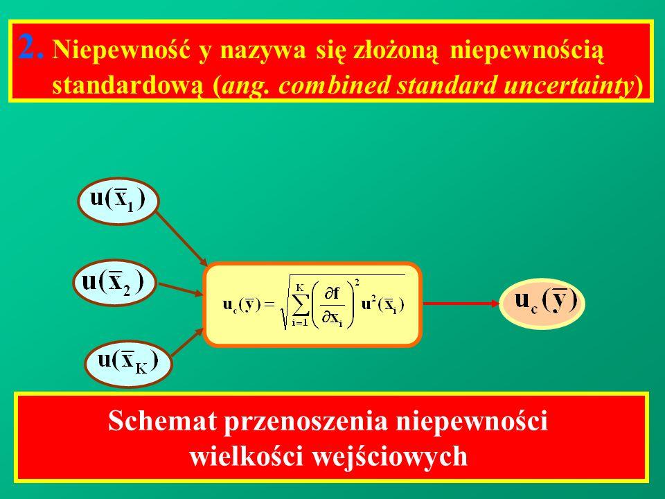 2. Niepewność y nazywa się złożoną niepewnością standardową (ang. combined standard uncertainty) Schemat przenoszenia niepewności wielkości wejściowyc