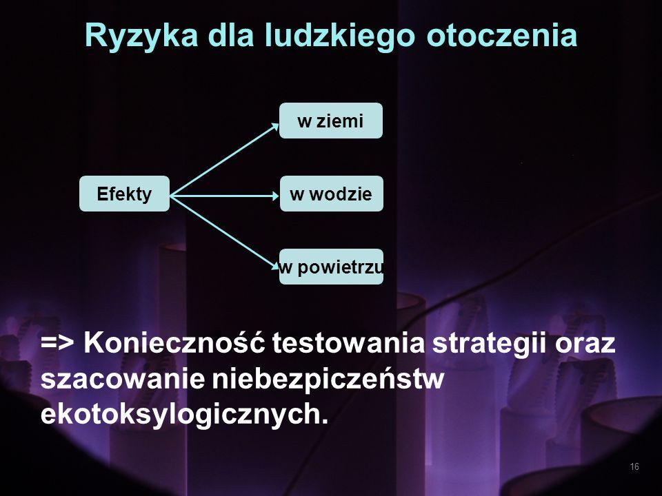 Ryzyka dla ludzkiego otoczenia => Konieczność testowania strategii oraz szacowanie niebezpiczeństw ekotoksylogicznych. Efekty w powietrzu w wodzie w z