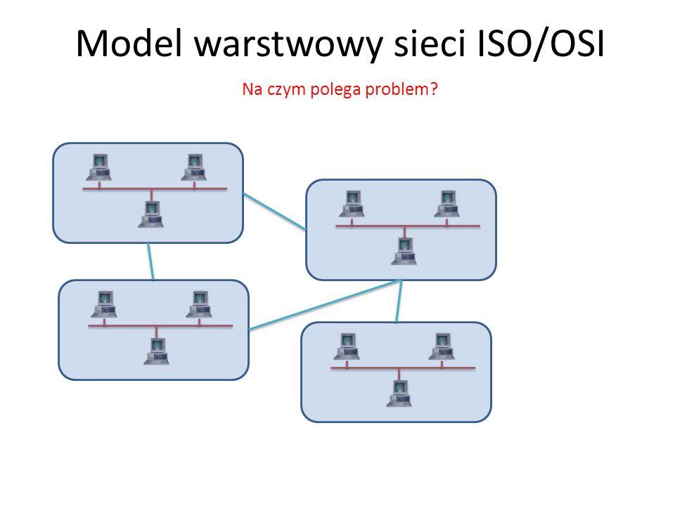 Model warstwowy sieci ISO/OSI Na czym polega problem?