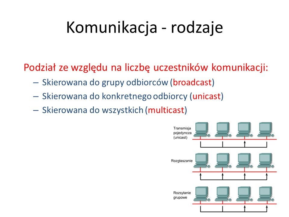 Komunikacja - rodzaje Podział ze względu na liczbę uczestników komunikacji: – Skierowana do grupy odbiorców (broadcast) – Skierowana do konkretnego od