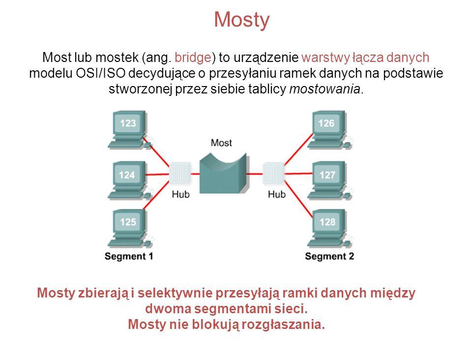 Mosty Most lub mostek (ang. bridge) to urządzenie warstwy łącza danych modelu OSI/ISO decydujące o przesyłaniu ramek danych na podstawie stworzonej pr