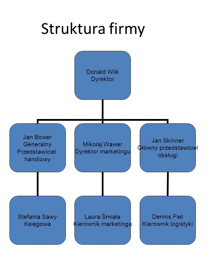 Struktura firmy Donald Wilk Dyrektor Jan Bower Generalny Przedstawiciel handlowy Stefania Sawy Księgowa Mikołaj Wawer Dyrektor marketingu Laura Śmiała