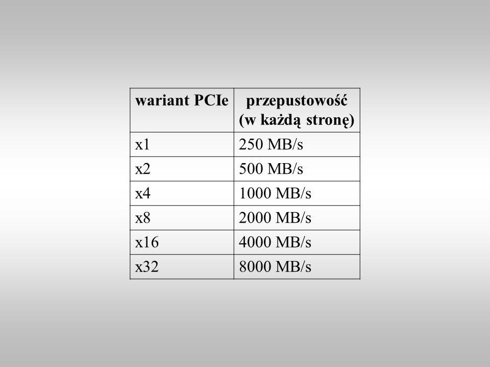 wariant PCIeprzepustowość (w każdą stronę) x1250 MB/s x2500 MB/s x41000 MB/s x82000 MB/s x164000 MB/s x328000 MB/s