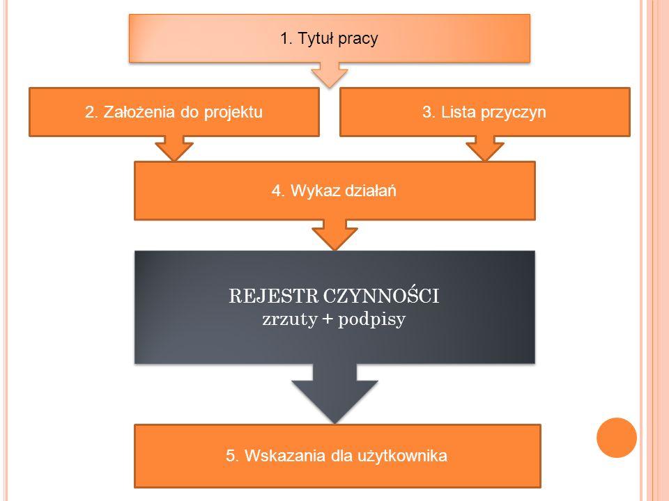 2. Założenia do projektu3. Lista przyczyn 4. Wykaz działań REJESTR CZYNNOŚCI zrzuty + podpisy REJESTR CZYNNOŚCI zrzuty + podpisy 1. Tytuł pracy 5. Wsk