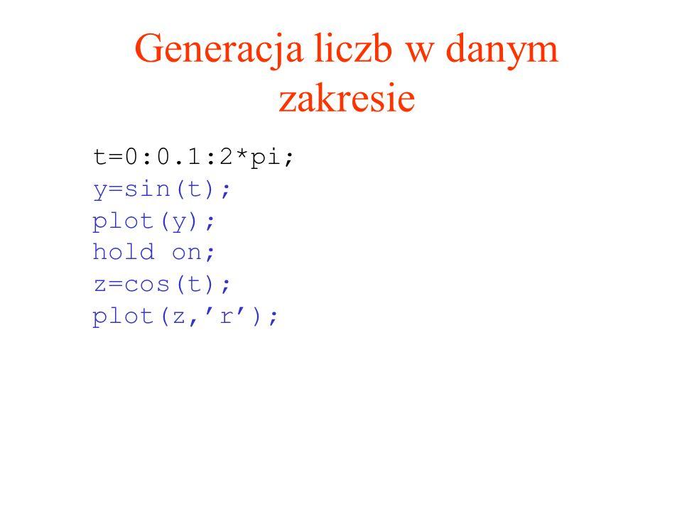 Generacja liczb w danym zakresie t=0:0.1:2*pi; y=sin(t); plot(y); hold on; z=cos(t); plot(z,r);