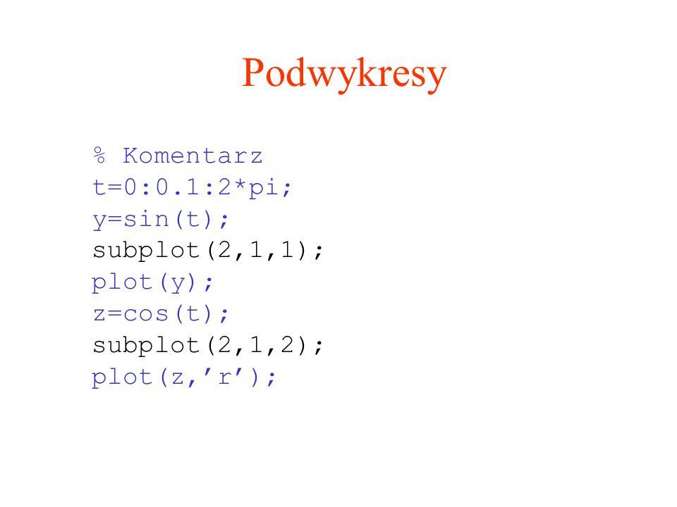 Podwykresy % Komentarz t=0:0.1:2*pi; y=sin(t); subplot(2,1,1); plot(y); z=cos(t); subplot(2,1,2); plot(z,r);