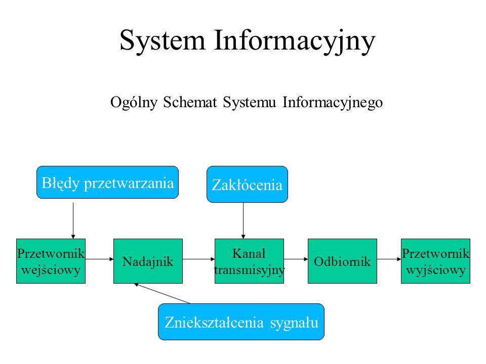 System Informacyjny Ogólny Schemat Systemu Informacyjnego Przetwornik wejściowy Nadajnik Kanał transmisyjny Odbiornik Przetwornik wyjściowy Zakłócenia