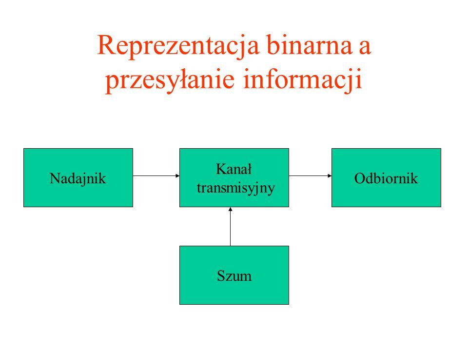 Reprezentacja binarna a przesyłanie informacji Nadajnik Kanał transmisyjny Odbiornik Szum