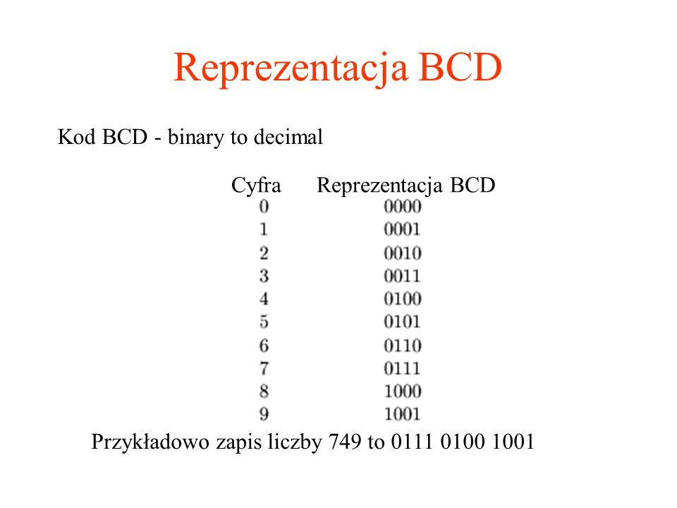 Reprezentacja BCD Kod BCD - binary to decimal Przykładowo zapis liczby 749 to 0111 0100 1001 Cyfra Reprezentacja BCD