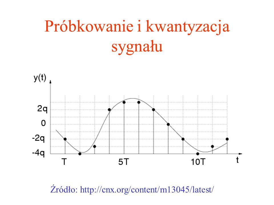 Próbkowanie i kwantyzacja sygnału Źródło: http://cnx.org/content/m13045/latest/