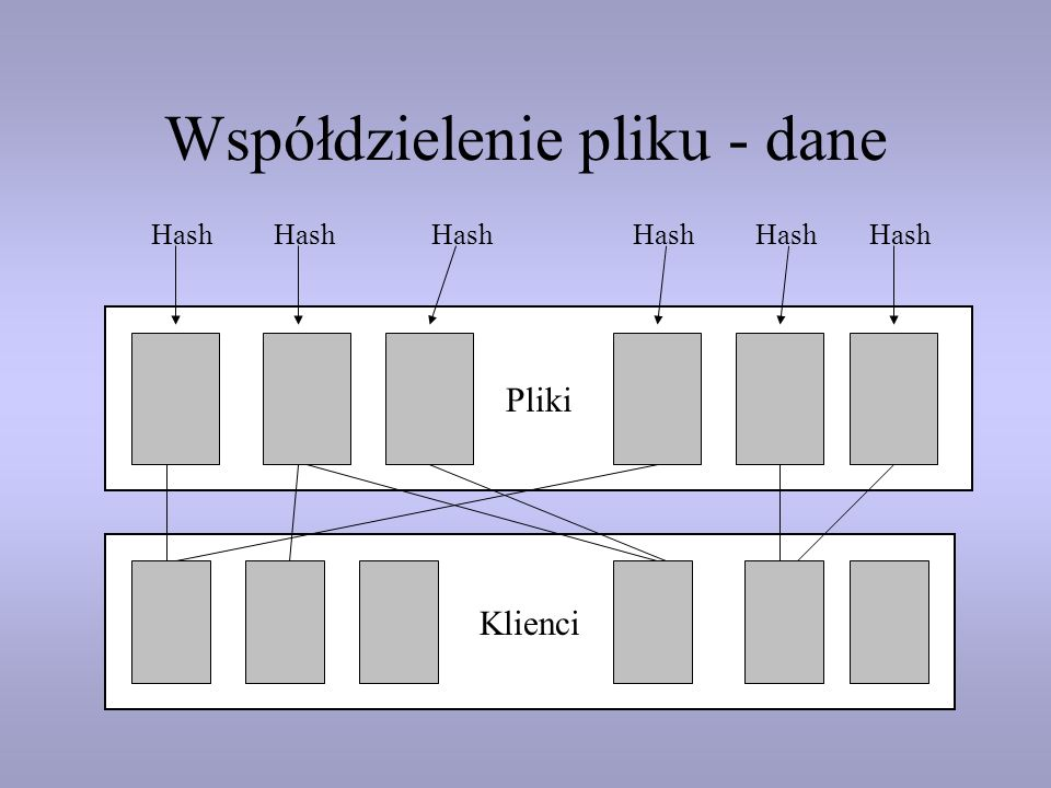 Współdzielenie pliku - dane Pliki Klienci Hash