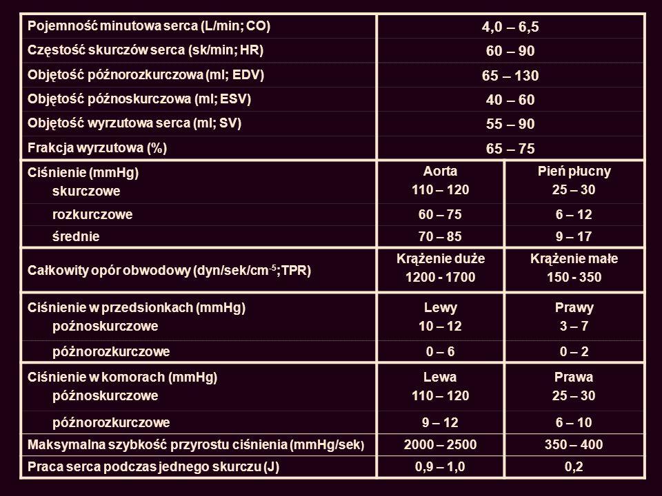 Pojemność minutowa serca (L/min; CO) 4,0 – 6,5 Częstość skurczów serca (sk/min; HR) 60 – 90 Objętość późnorozkurczowa (ml; EDV) 65 – 130 Objętość późn