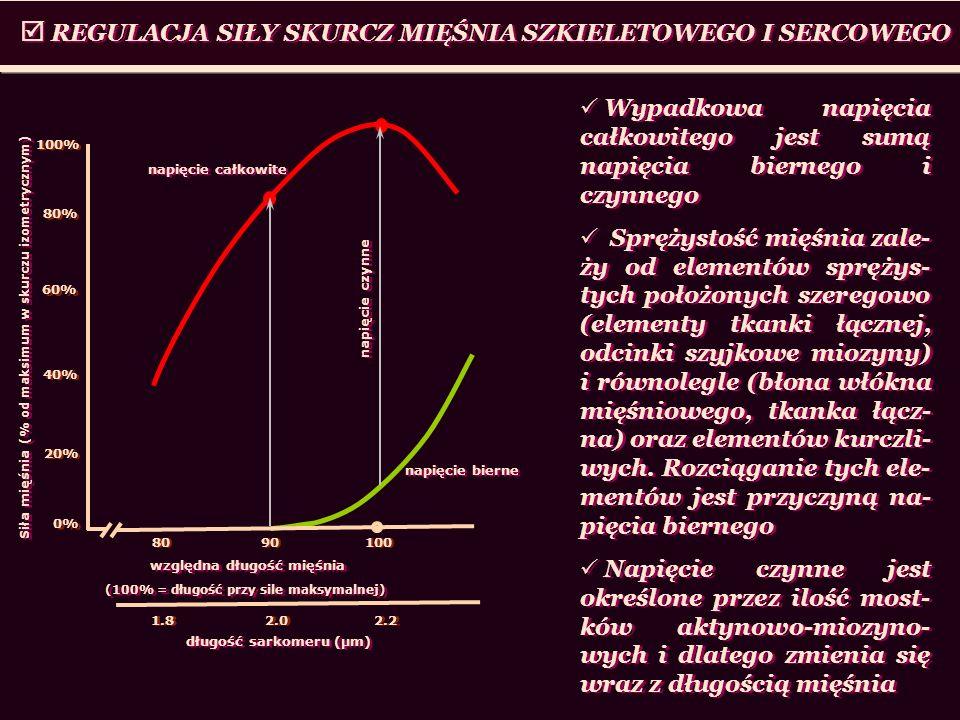 REGULACJA SIŁY SKURCZ MIĘŚNIA SZKIELETOWEGO I SERCOWEGO Wypadkowa napięcia całkowitego jest sumą napięcia biernego i czynnego Sprężystość mięśnia zale