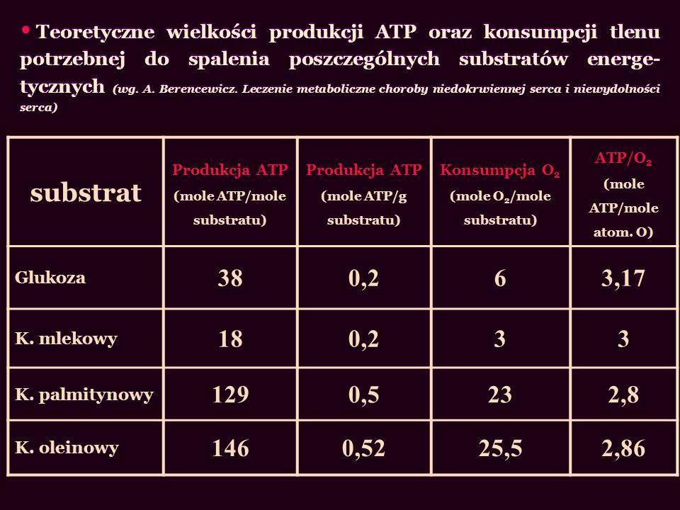 substrat Produkcja ATP (mole ATP/mole substratu) Produkcja ATP (mole ATP/g substratu) Konsumpcja O 2 (mole O 2 /mole substratu) ATP/O 2 (mole ATP/mole