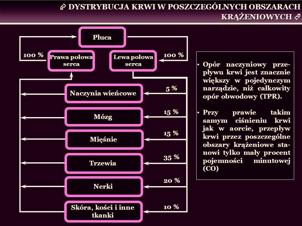 Prawa połowa serca Lewa połowa serca Płuca Naczynia wieńcowe Mózg Mięśnie Trzewia Nerki Skóra, kości i inne tkanki 100 % 5 % 15 % 35 % 20 % 10 % DYSTR