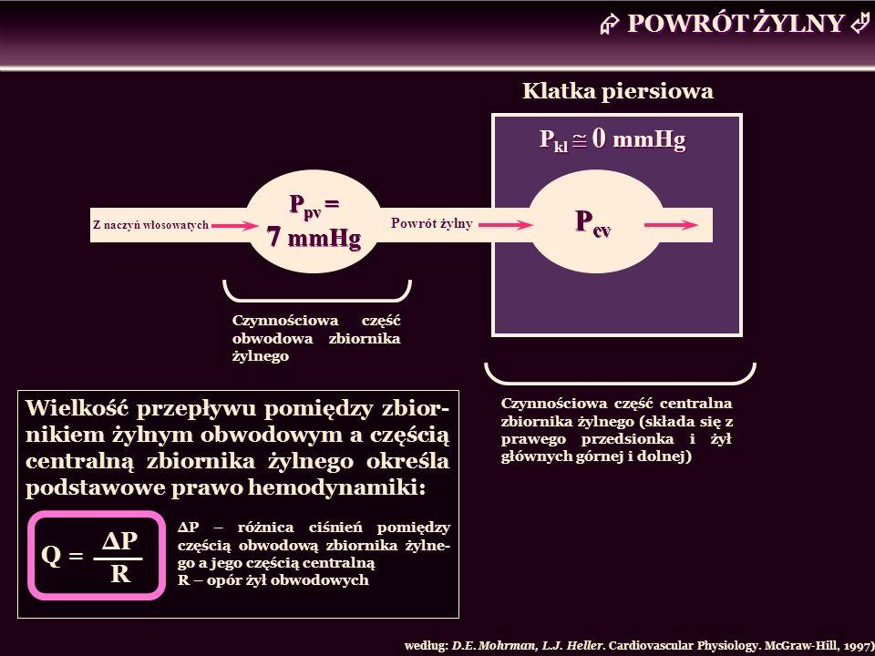 POWRÓT ŻYLNY Z naczyń włosowatych P pv = 7 mmHg Klatka piersiowa P kl 0 mmHg według: D.E. Mohrman, L.J. Heller. Cardiovascular Physiology. McGraw-Hill
