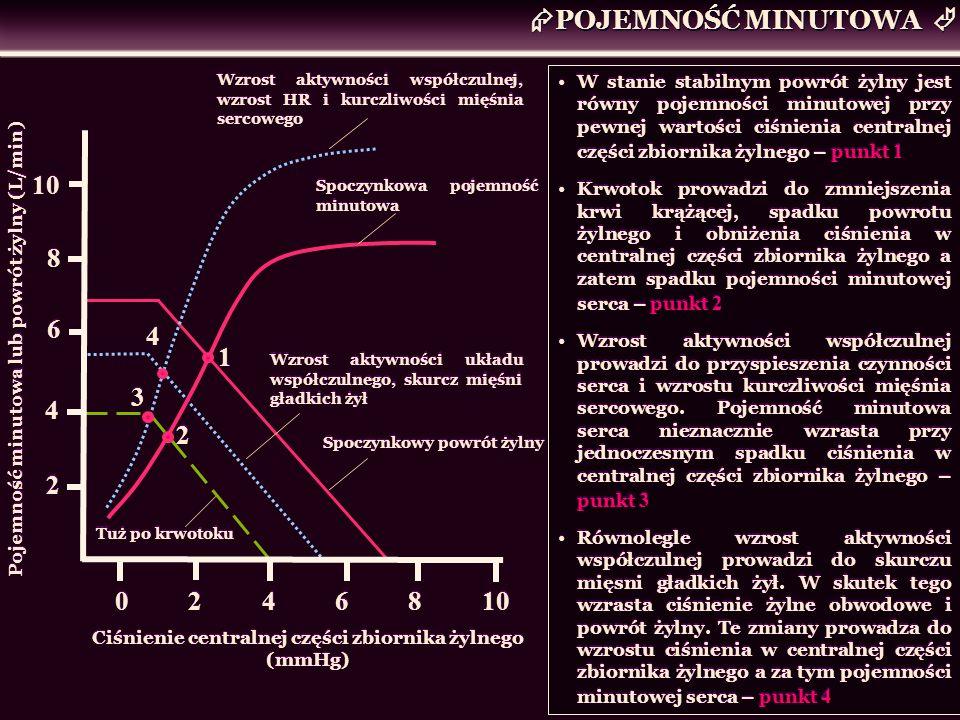 POJEMNOŚĆ MINUTOWA Pojemność minutowa lub powrót żylny (L/min) Ciśnienie centralnej części zbiornika żylnego (mmHg) 10 8 8 6 6 4 4 2 2 Wzrost aktywnoś
