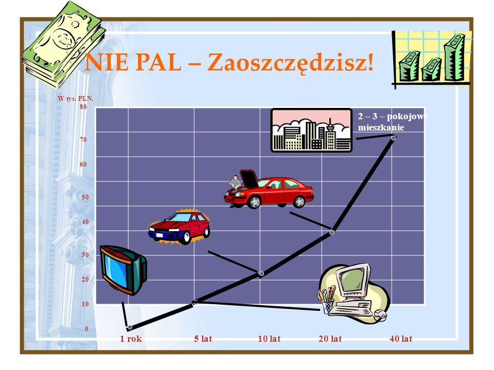 W tys. PLN. 80 70 60 50 40 30 20 10 0 2 – 3 – pokojowe mieszkanie 1 rok 5 lat 10 lat 20 lat 40 lat NIE PAL – Zaoszczędzisz!