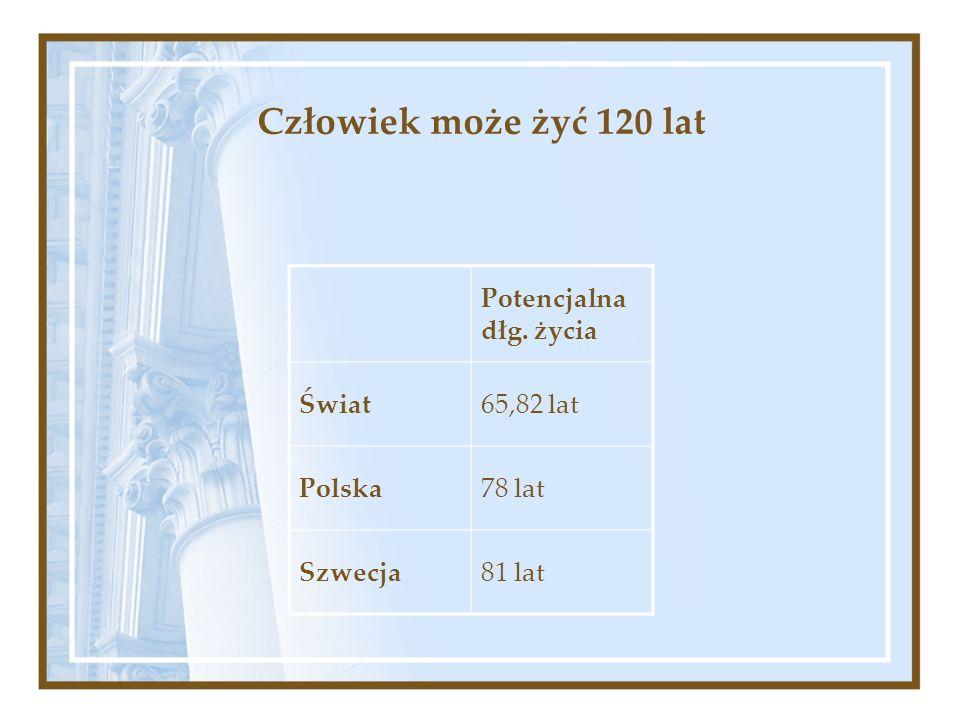 Człowiek może żyć 120 lat Potencjalna dłg. życia Świat65,82 lat Polska78 lat Szwecja81 lat