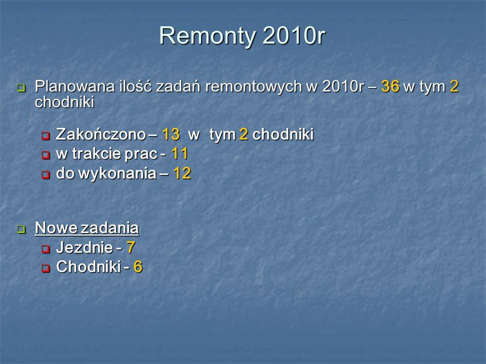 Remonty 2010r Planowana ilość zadań remontowych w 2010r – 36 w tym 2 chodniki Planowana ilość zadań remontowych w 2010r – 36 w tym 2 chodniki Zakończono – 13 w tym 2 chodniki Zakończono – 13 w tym 2 chodniki w trakcie prac - 11 w trakcie prac - 11 do wykonania – 12 do wykonania – 12 Nowe zadania Nowe zadania Jezdnie - 7 Jezdnie - 7 Chodniki - 6 Chodniki - 6