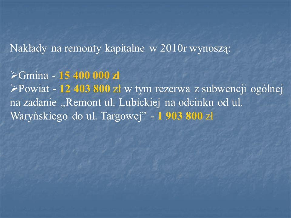 Nakłady na remonty kapitalne w 2010r wynoszą: Gmina - 15 400 000 zł Powiat - 12 403 800 zł w tym rezerwa z subwencji ogólnej na zadanie Remont ul.