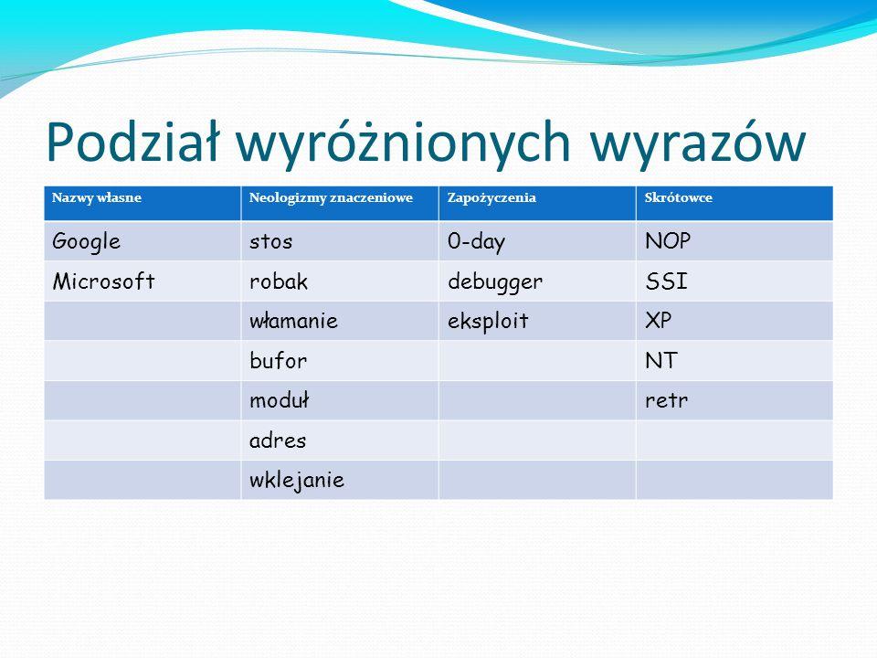 Podział wyróżnionych wyrazów Nazwy własneNeologizmy znaczenioweZapożyczeniaSkrótowce Googlestos0-dayNOP MicrosoftrobakdebuggerSSI włamanieeksploitXP b