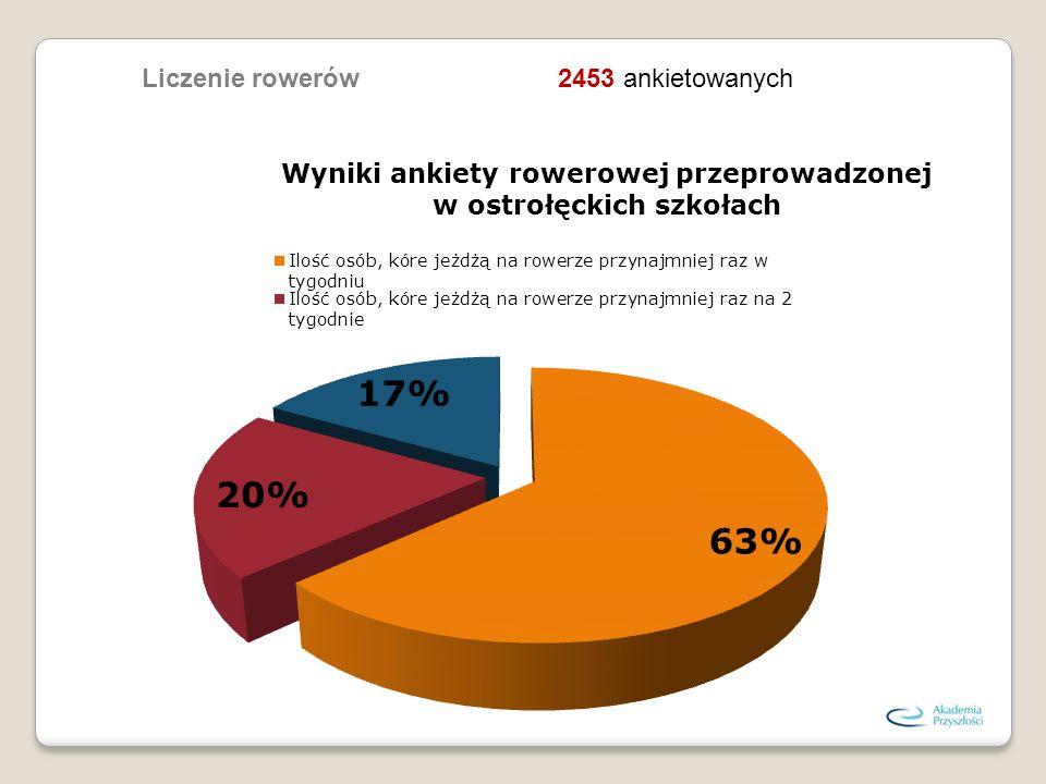 2453 ankietowanychLiczenie rowerów