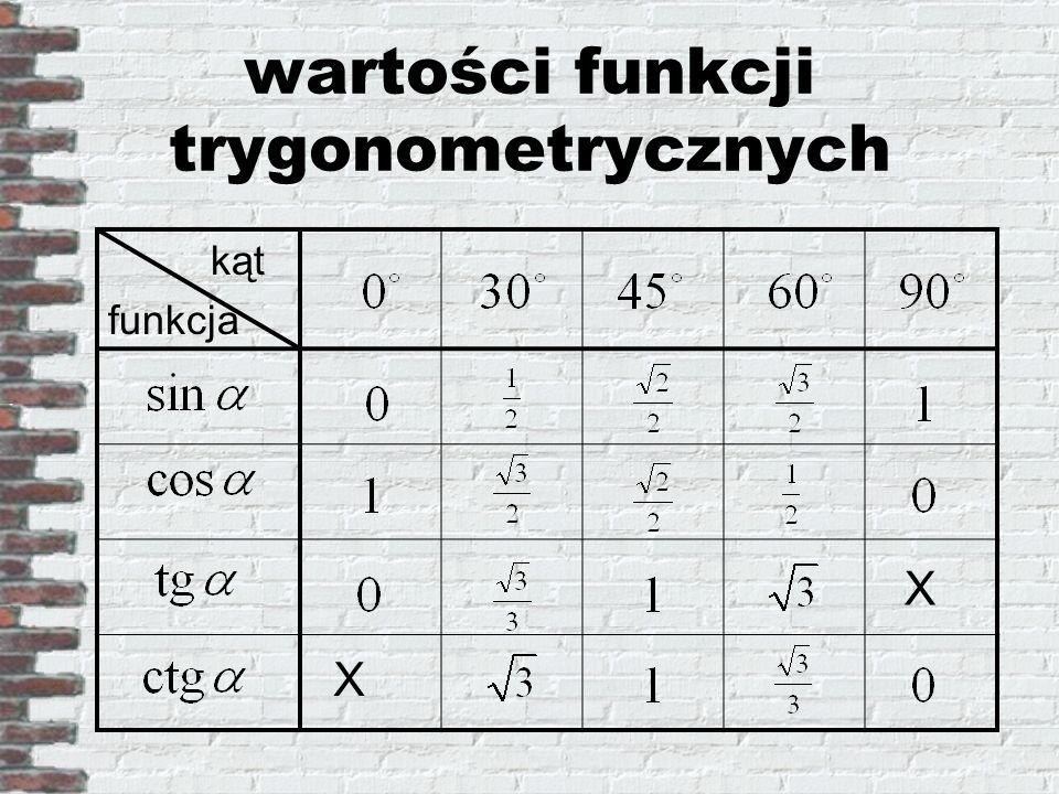 wartości funkcji trygonometrycznych kąt funkcja X X