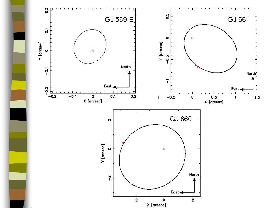 Limity wykrywalności Teleskop Limit *B [AU M J ] Masa *B [M SUN ] Limit *A [AU M J ] Masa *A [M SUN ] Odległość [pc] min [mas] Gwiazda a M P > d M S Potencjalnie MOŻLIWE jest wykrycie planet tą metodą