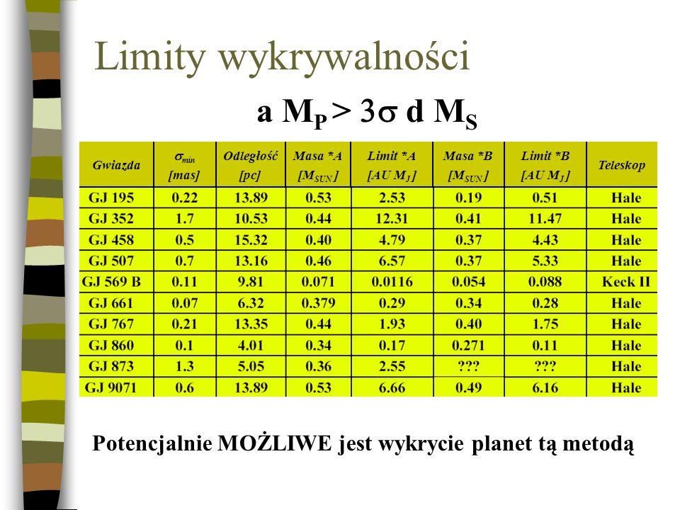Limity wykrywalności Teleskop Limit *B [AU M J ] Masa *B [M SUN ] Limit *A [AU M J ] Masa *A [M SUN ] Odległość [pc] min [mas] Gwiazda a M P > d M S P
