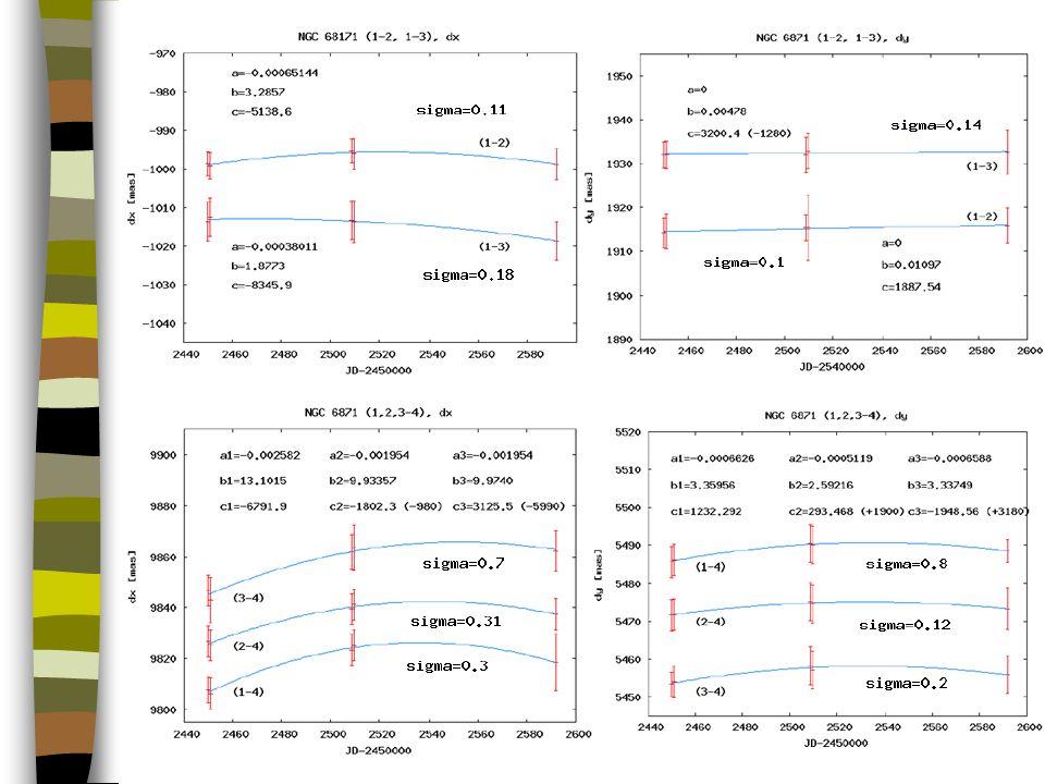 Inne ciekawe wyniki Pomiędzy 22.08 a 13.11.02 matryca kamery PHARO teleskopu Halea obróciła się o ~0º.64 Pomiary jasności w IR składników układów: 56 Per B, GJ 860, GJ 873 B i GJ 300 B Słabe obiekty w polach GJ 300 i MWC 1080