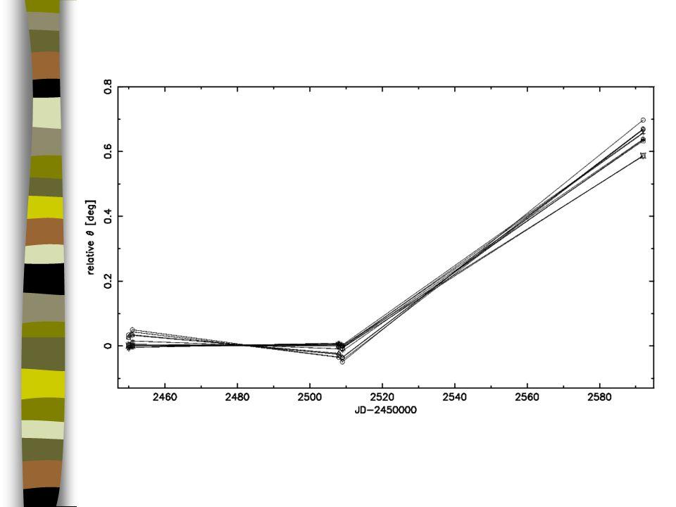 UkładJasność AJasność B 56 Per B6.68 ± 0.036.98 ± 0.10 GJ 300 B13.39 ± 0.5614.44 ± 0.54 GJ 8605.154 ± 0.0166.110 ± 0.016 GJ 873 B11.223 ± 0.00411.283 ± 0.004 Pomiary w paśmie K, kalibracja oparta o przegląd 2MASS