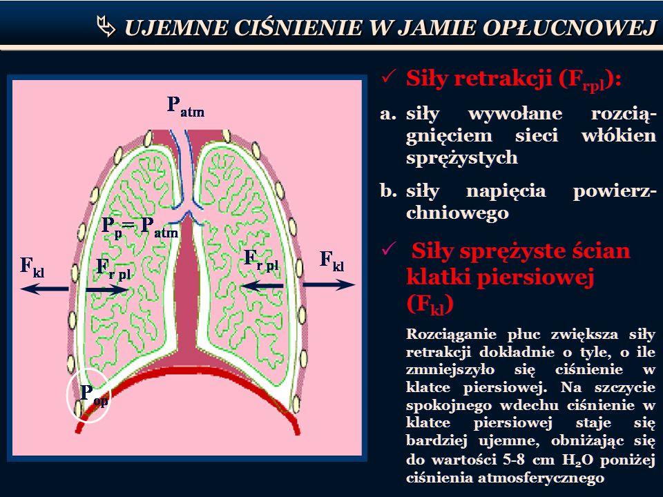 UJEMNE CIŚNIENIE W JAMIE OPŁUCNOWEJ Siły retrakcji (F rpl ): a.siły wywołane rozcią- gnięciem sieci włókien sprężystych b.siły napięcia powierz- chnio