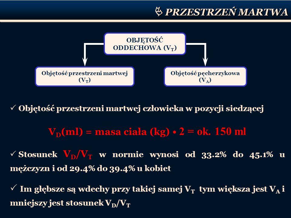 PRZESTRZEŃ MARTWA Objętość przestrzeni martwej człowieka w pozycji siedzącej V D (ml) = masa ciała (kg) 2 = ok. 150 ml Stosunek V D /V T w normie wyno