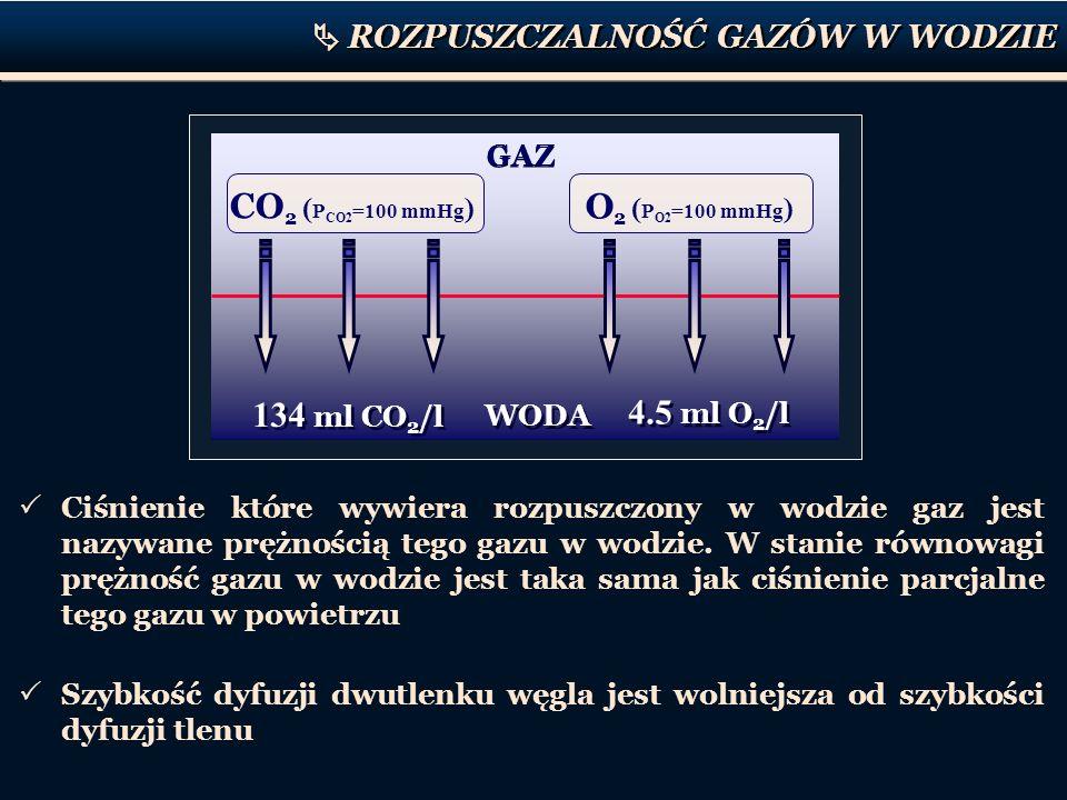 ROZPUSZCZALNOŚĆ GAZÓW W WODZIE GAZ WODA CO 2 ( P CO2 =100 mmHg ) O 2 ( P O2 =100 mmHg ) 4.5 ml O 2 /l 134 ml CO 2 /l Ciśnienie które wywiera rozpuszcz