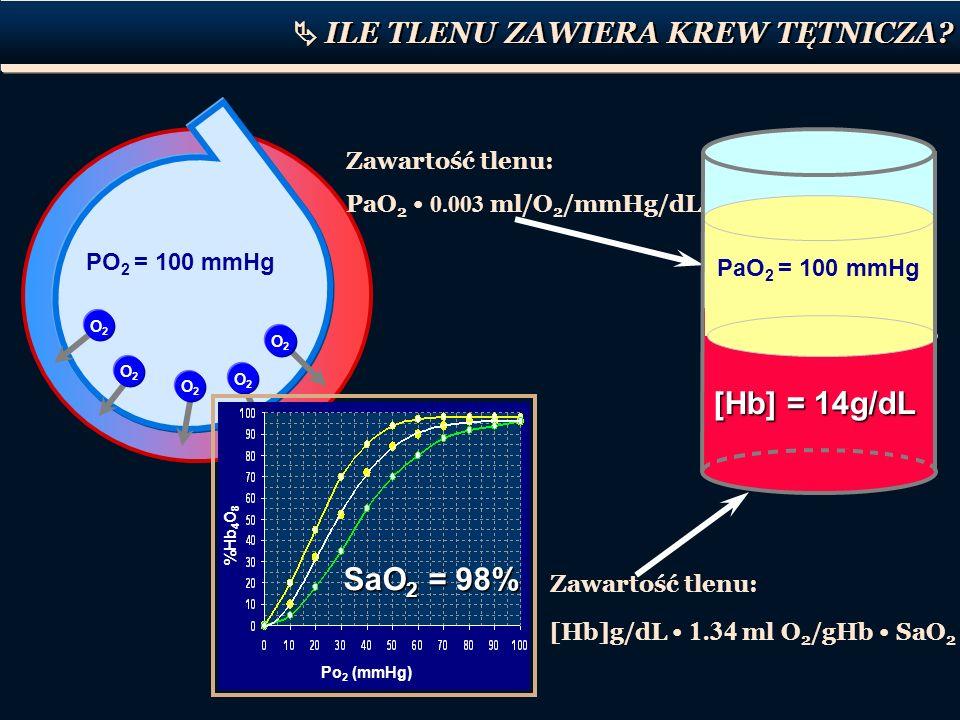 Zawartość tlenu: [Hb]g/dL 1.34 ml O 2 /gHb SaO 2 PO 2 = 100 mmHg O2O2 O2O2 O2O2 O2O2 O2O2 SaO 2 = 98% %Hb 4 O 8 Po 2 (mmHg) [Hb] = 14g/dL PaO 2 = 100
