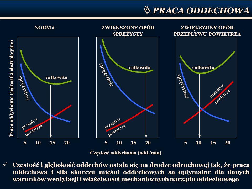 PRACA ODDECHOWA 5 10 15 20 Praca oddychania (jednostki abstrakcyjne) Częstość oddychania (odd./min) przepływ powietrza przepływ powietrza sprężystość