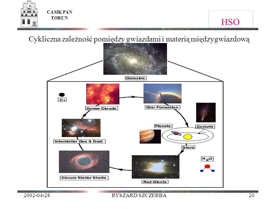 2002-04-28RYSZARD SZCZERBA20 HSO CAMK PAN TORUN Cykliczna zależność pomiędzy gwiazdami i materią międzygwiazdową