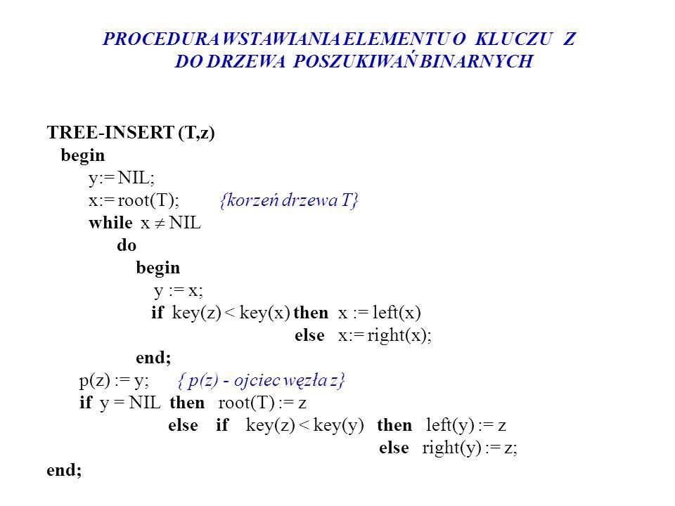 PROCEDURA WSTAWIANIA ELEMENTU O KLUCZU Z DO DRZEWA POSZUKIWAŃ BINARNYCH TREE-INSERT (T,z) begin y:= NIL; x:= root(T); {korzeń drzewa T} while x NIL do