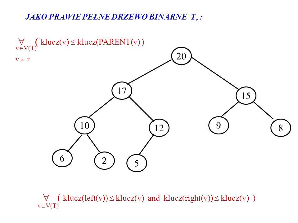 20 8 6 12 5 2 10 15 17 9 JAKO PRAWIE PEŁNE DRZEWO BINARNE T r : ( klucz(left(v)) klucz(v) and klucz(right(v)) klucz(v) ) v V(T) ( klucz(v) klucz(PAREN