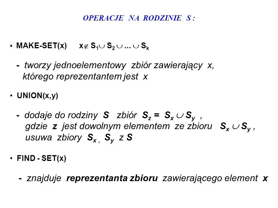 OPERACJE NA RODZINIE S : MAKE-SET(x) x S 1 S 2... S k - tworzy jednoelementowy zbiór zawierający x, którego reprezentantem jest x UNION(x,y) - dodaje