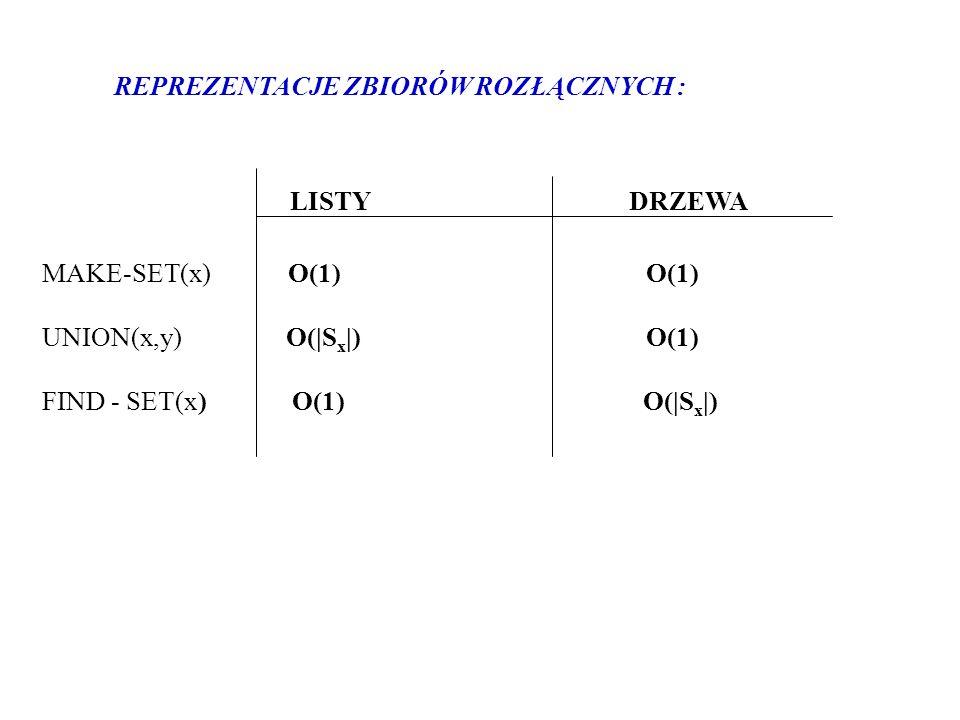 LISTY DRZEWA MAKE-SET(x) O(1) O(1) UNION(x,y) O(|S x |) O(1) FIND - SET(x) O(1) O(|S x |) REPREZENTACJE ZBIORÓW ROZŁĄCZNYCH :