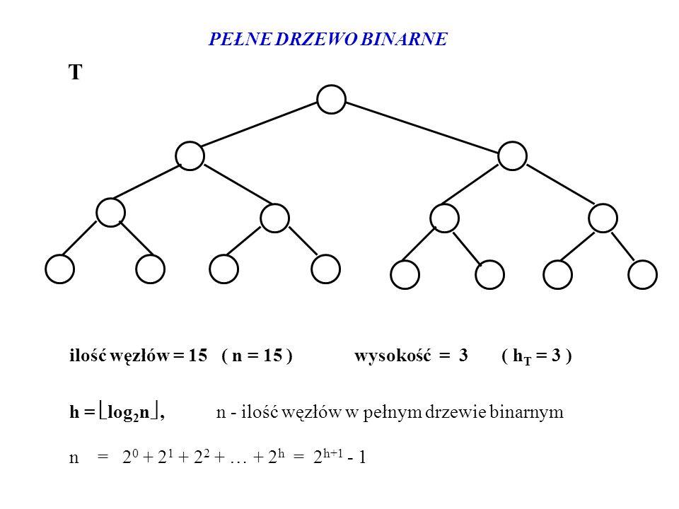 PEŁNE DRZEWO BINARNE ilość węzłów = 15 ( n = 15 ) wysokość = 3 ( h T = 3 ) h = log 2 n, n - ilość węzłów w pełnym drzewie binarnym n = 2 0 + 2 1 + 2 2