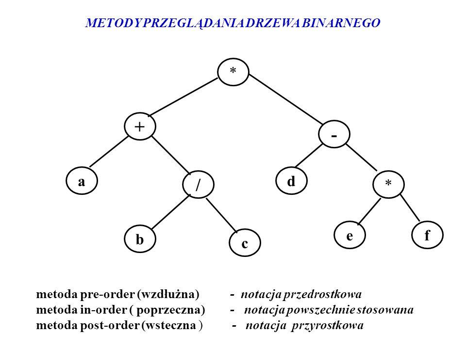 * * e / c b f a - + d metoda pre-order (wzdłużna) - notacja przedrostkowa metoda in-order ( poprzeczna) - notacja powszechnie stosowana metoda post-or