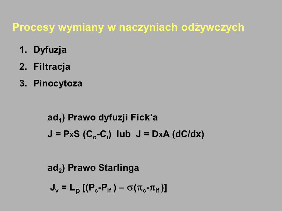 Procesy wymiany w naczyniach odżywczych 1.Dyfuzja 2.Filtracja 3.Pinocytoza ad 1 ) Prawo dyfuzji Ficka J = P x S (C o -C i ) lub J = D x A (dC/dx) ad 2