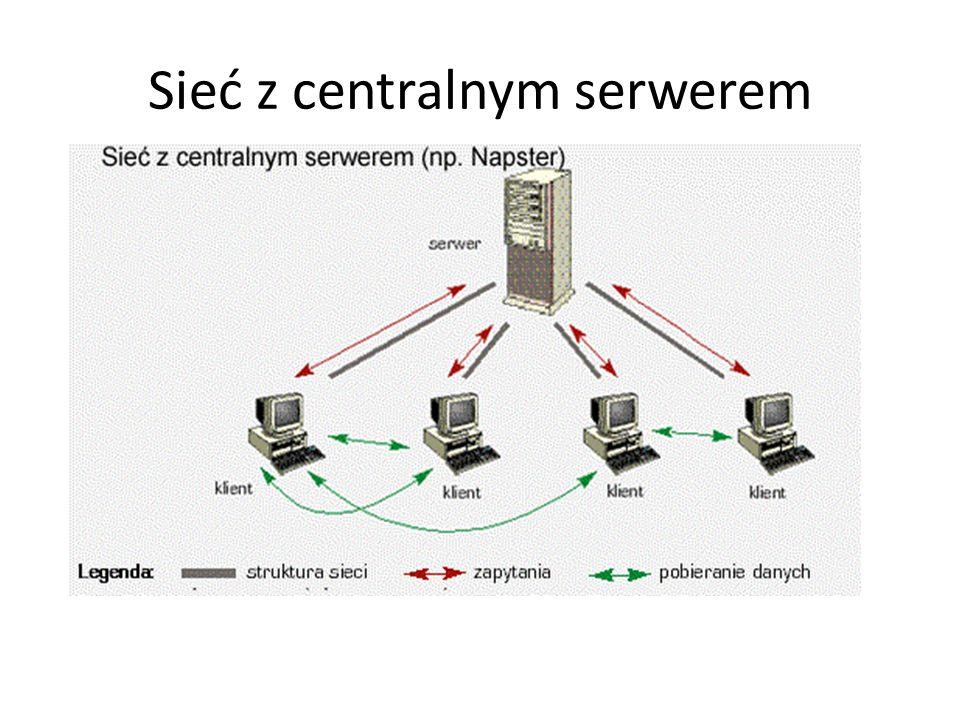 Peer-to-Peer (P2P) wszystkie komputery mają jednakowe uprawnienia, sieć posiada płynną strukturę;