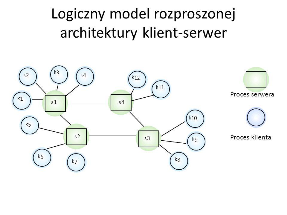 Architektury klient-serwer W takiej architekturze program użytkowy jest modelowany jako zbiór usług oferowanych przez serwery i zbiór klientów, którzy
