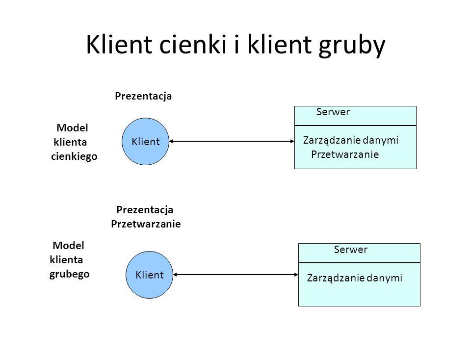 Dwa rodzaje architektury klient-serwer Model klienta cienkiego – W tym modelu całość przetwarzania i zarządzania danymi ma miejsce na serwerze. Jedyny